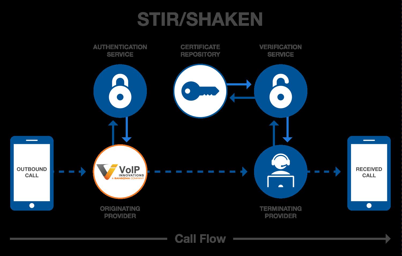 STIR / SHAKEN Call Flow